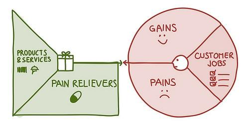 Value Proposition Canvas - pain relievers