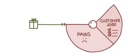 Value Proposition Canvas - pains