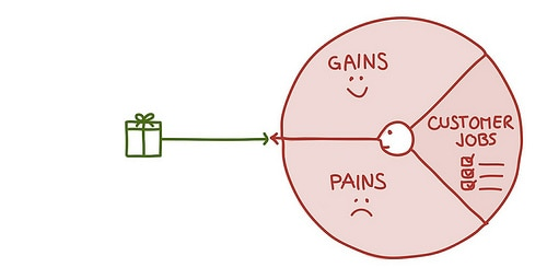 Value Proposition Canvas - gains